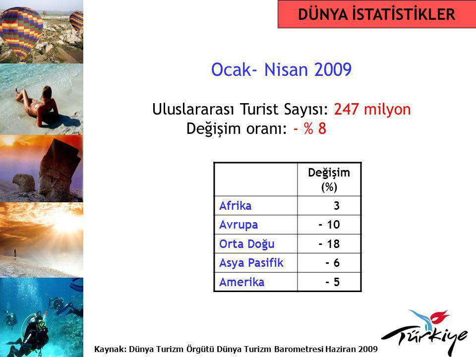 Ocak- Nisan 2009 Uluslararası Turist Sayısı: 247 milyon Değişim oranı: - % 8 DÜNYA İSTATİSTİKLER Kaynak: Dünya Turizm Örgütü Dünya Turizm Barometresi