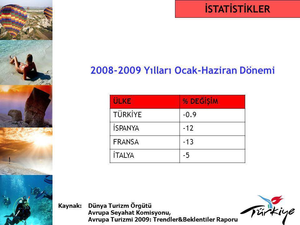 2008-2009 Yılları Ocak-Haziran Dönemi İSTATİSTİKLER ÜLKE% DEĞİŞİM TÜRKİYE-0.9 İSPANYA-12 FRANSA-13 İTALYA-5 Kaynak: Dünya Turizm Örgütü Avrupa Seyahat