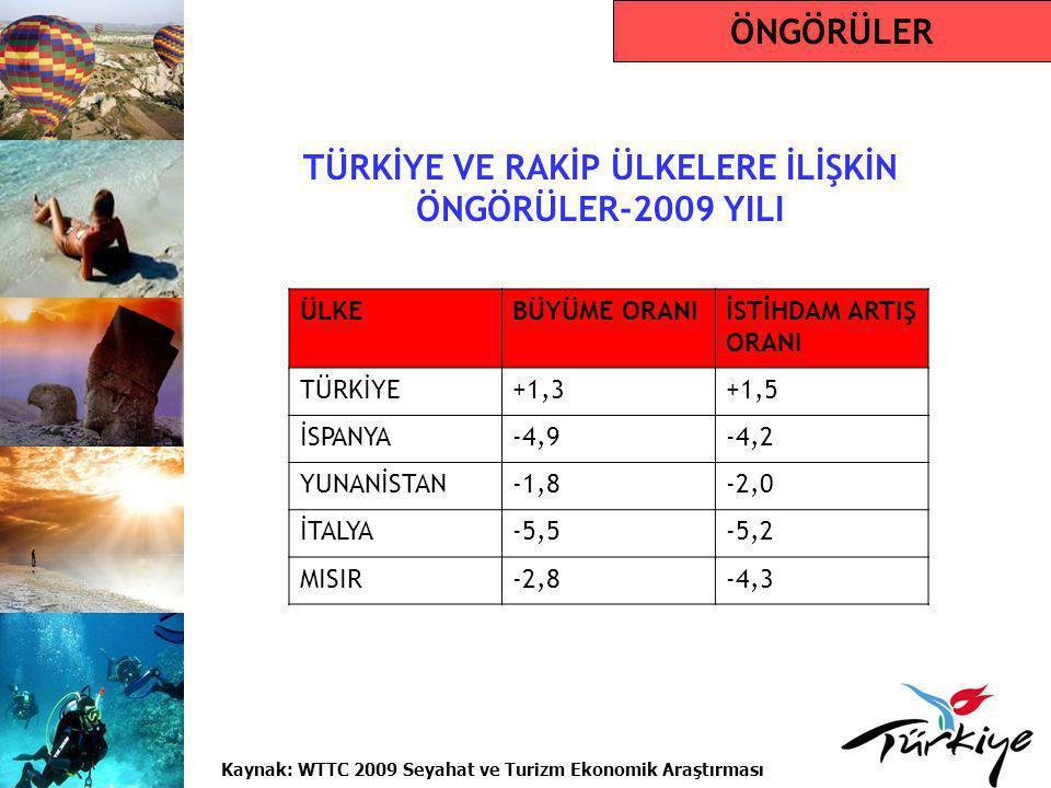 TÜRKİYE'YE GELEN TURİST SAYILARI  2008 yılı Türkiye'ye gelen turist sayısı, 2005 yılına göre yaklaşık %25 daha fazla  2008 yılı büyüme oranı, dünya ortalama büyüme oranının yaklaşık 7 katı  2007 yılında Türkiye, Avrupa pazarında gelen turist sayısı bakımından %17.8'lik bir oranla en yüksek artış elde eden ülke YILLARZİYARETÇİ SAYISI DEĞİŞİM ORANI (%) 200417.516.90824,86 200521.124.88620,60 200619.819.833-6,26 200723.340.91117,77 200826.336.67712,83 TÜRKİYE İSTATİSTİKLERİ