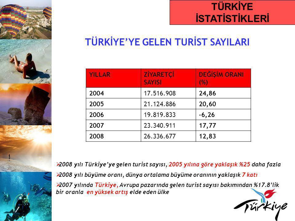 TÜRKİYE'YE GELEN TURİST SAYILARI  2008 yılı Türkiye'ye gelen turist sayısı, 2005 yılına göre yaklaşık %25 daha fazla  2008 yılı büyüme oranı, dünya