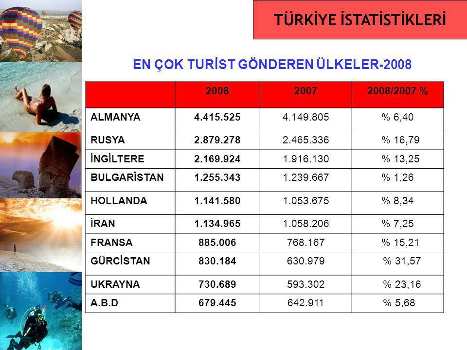 EN ÇOK TURİST GÖNDEREN ÜLKELER-2008 200820072008/2007 % ALMANYA4.415.5254.149.805% 6,40 RUSYA2.879.2782.465.336 % 16,79 İNGİLTERE2.169.9241.916.130 %