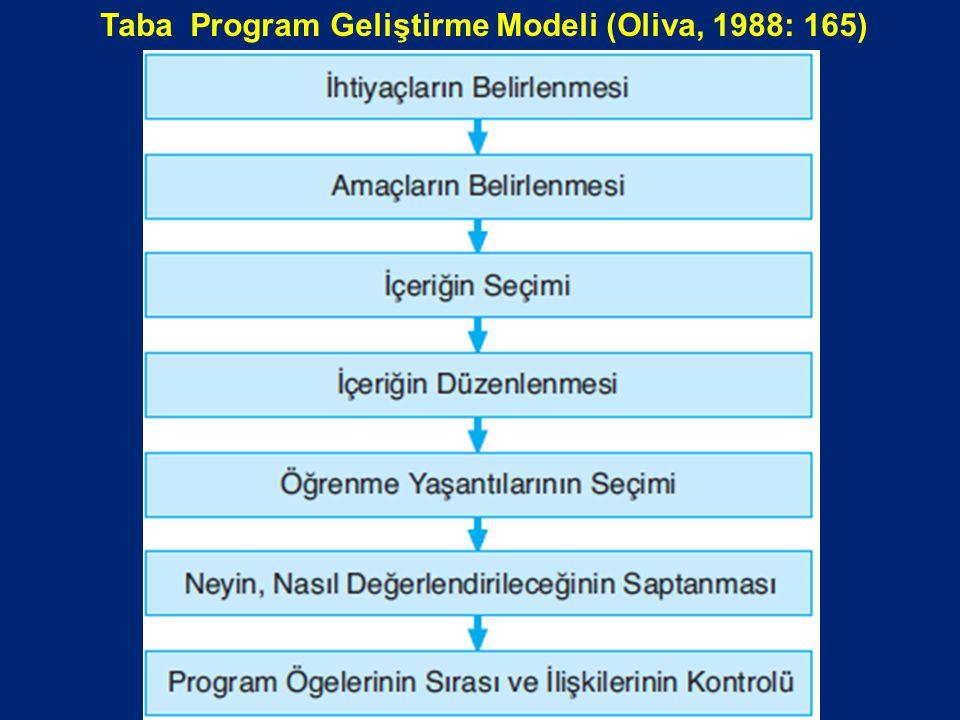 Taba Program Geliştirme Modeli (Oliva, 1988: 165)