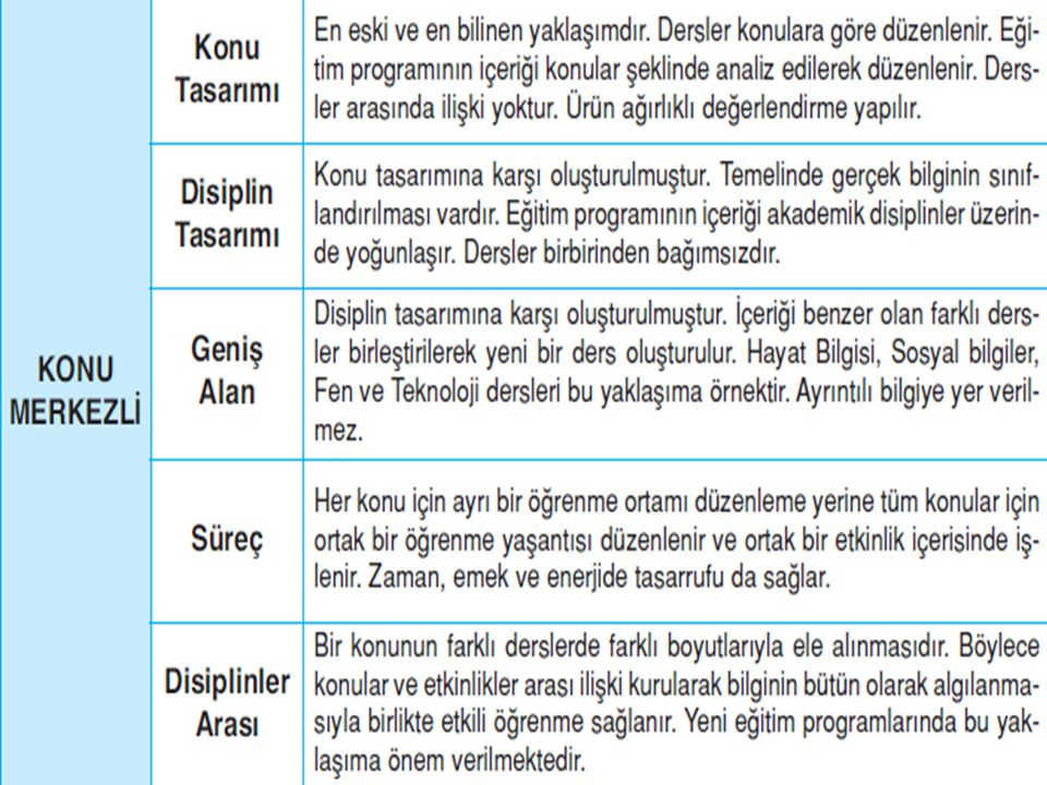 TÜRKİYE'DE KULLANILAN PROGRAM GELİŞTİRME MODELİ