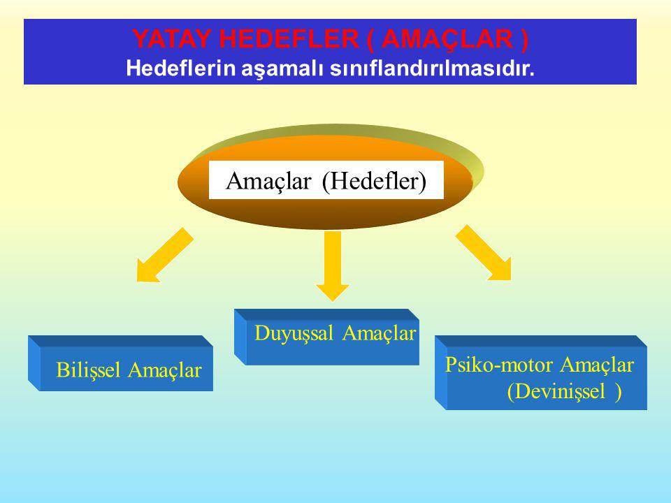 Amaçlar (Hedefler) Bilişsel Amaçlar Duyuşsal Amaçlar Psiko-motor Amaçlar (Devinişsel ) YATAY HEDEFLER ( AMAÇLAR ) Hedeflerin aşamalı sınıflandırılması