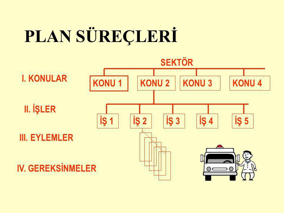 PLAN SÜREÇLERİ I. KONULAR II. İŞLER III. EYLEMLER IV. GEREKSİNMELER SEKTÖR KONU 1 KONU 2KONU 3KONU 4 İŞ 1İŞ 2İŞ 3İŞ 4İŞ 5
