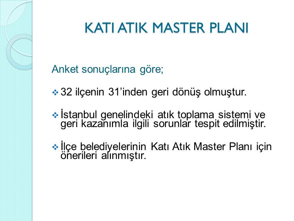 KATI ATIK MASTER PLANI Anket sonuçlarına göre;  32 ilçenin 31'inden geri dönüş olmuştur.  İstanbul genelindeki atık toplama sistemi ve geri kazanıml