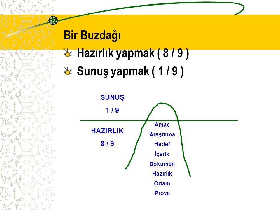 Sunuş Haritası SUNUŞ AMAÇ DİNLEYİCİLER TARZ ARAÇ ORTAM