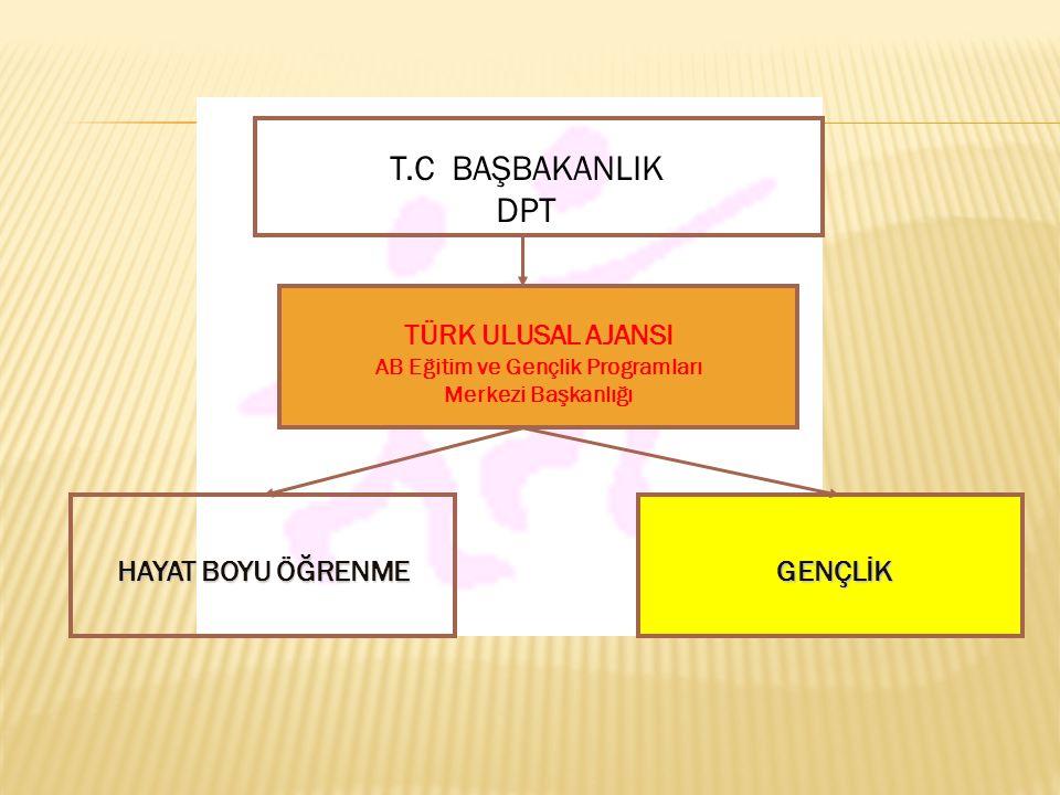 T.C BAŞBAKANLIK DPT TÜRK ULUSAL AJANSI AB Eğitim ve Gençlik Programları Merkezi Başkanlığı HAYAT BOYU ÖĞRENME GENÇLİK