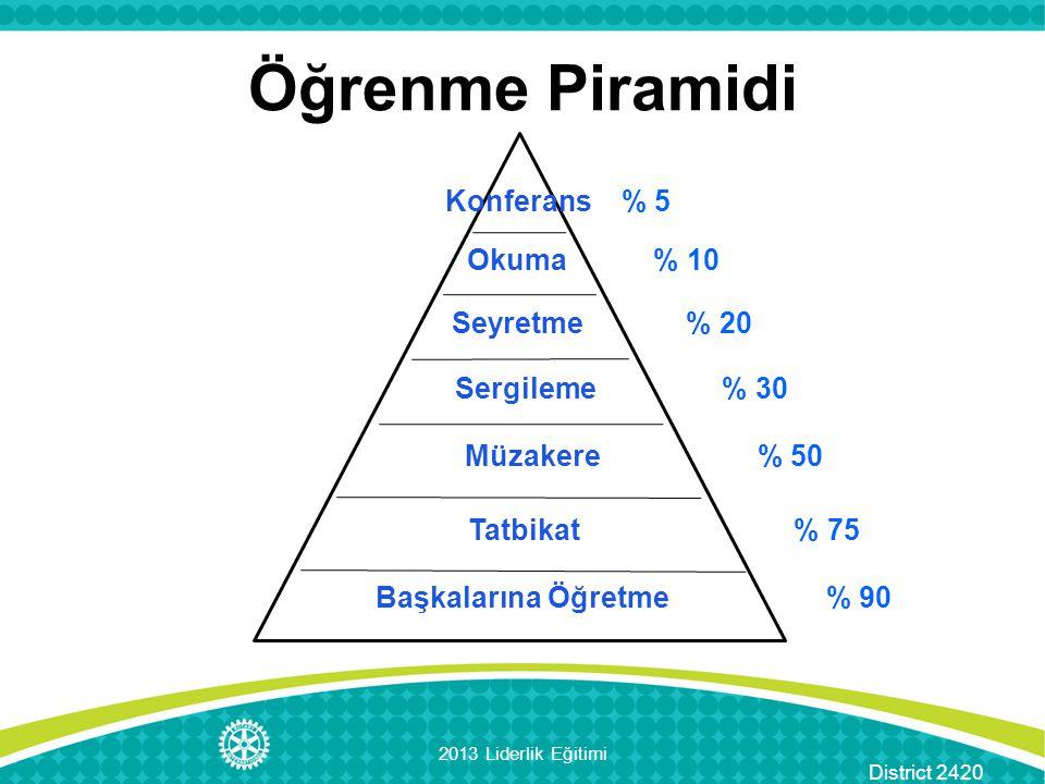 District 2420 Öğrenme Piramidi 2013 Liderlik Eğitimi Konferans % 5 Okuma % 10 Seyretme % 20 Sergileme % 30 Müzakere % 50 Tatbikat % 75 Başkalarına Öğretme % 90