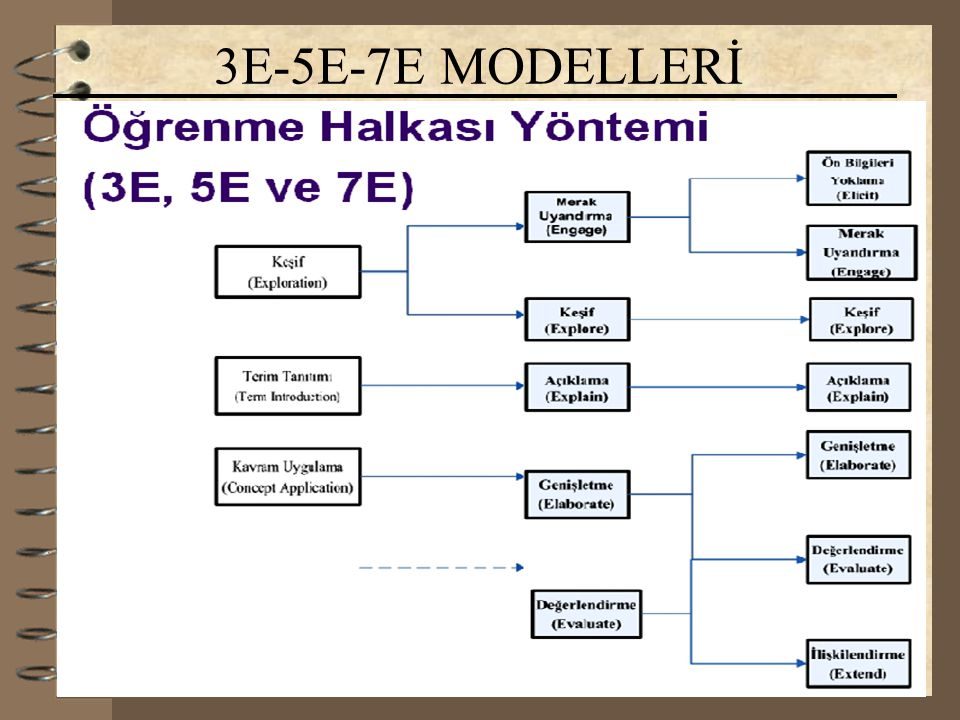 18.12.2014Yrd.Doç.Dr. Fikret KORUR 3E-5E-7E MODELLERİ