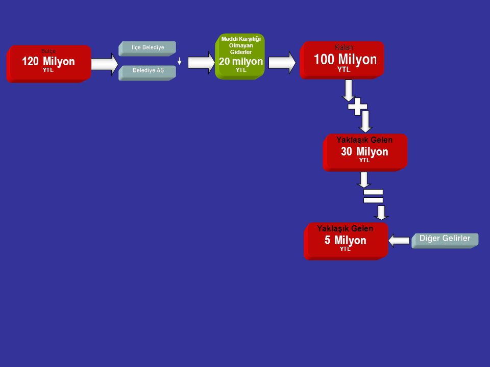 20 Bütçe 120 Milyon YTL Yaklaşık Gelen 30 Milyon YTL Yaklaşık Gelen 5 Milyon YTL Maddi Karşılığı Olmayan Giderler 20 milyon YTL