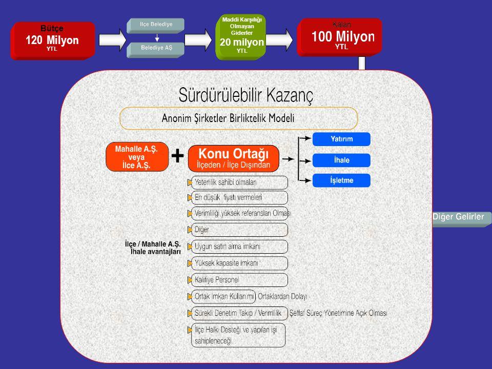 20 30 5 35 Bütçe 120 Milyon YTL Maddi Karşılığı Olmayan Giderler 20 milyon YTL