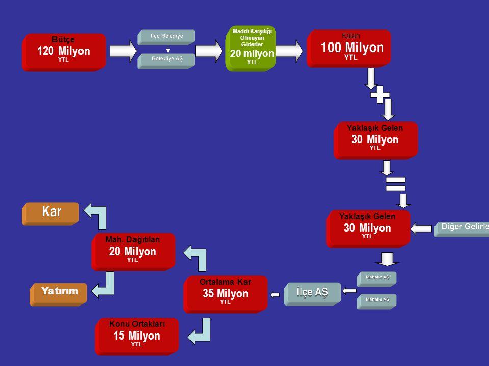 20 Yaklaşık Gelen 30 Milyon YTL Bütçe 120 Milyon YTL Yaklaşık Gelen 30 Milyon YTL Ortalama Kar 35 Milyon YTL Mah.