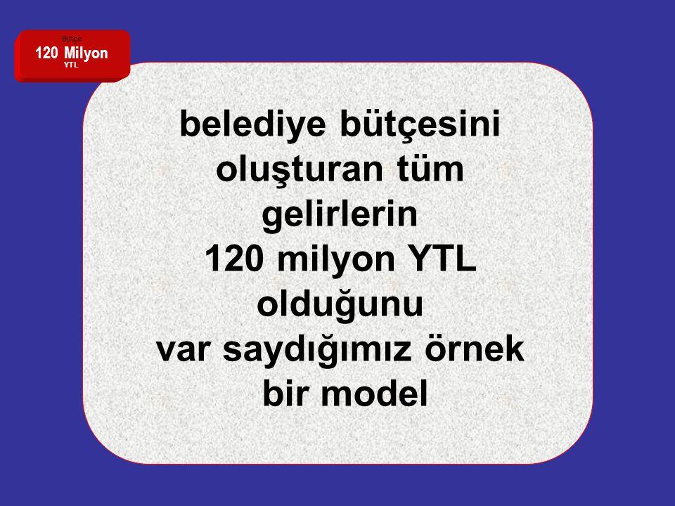 belediye bütçesini oluşturan tüm gelirlerin 120 milyon YTL olduğunu var saydığımız örnek bir model Bütçe 120 Milyon YTL