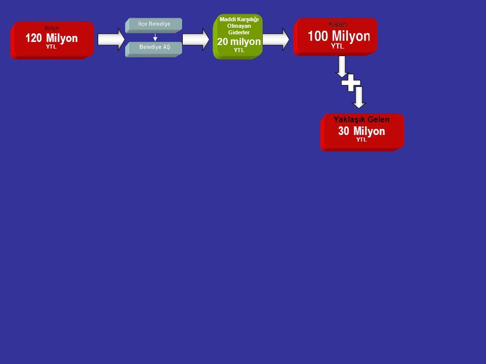 20 Bütçe 120 Milyon YTL Yaklaşık Gelen 30 Milyon YTL Maddi Karşılığı Olmayan Giderler 20 milyon YTL