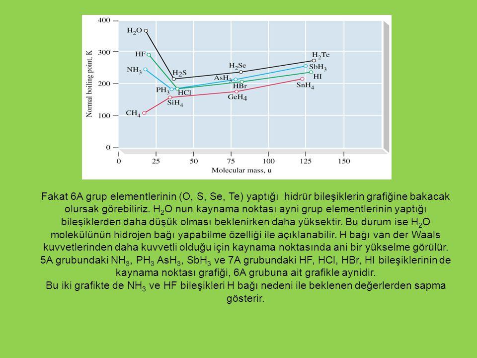 Fakat 6A grup elementlerinin (O, S, Se, Te) yaptığı hidrür bileşiklerin grafiğine bakacak olursak görebiliriz. H 2 O nun kaynama noktası ayni grup ele