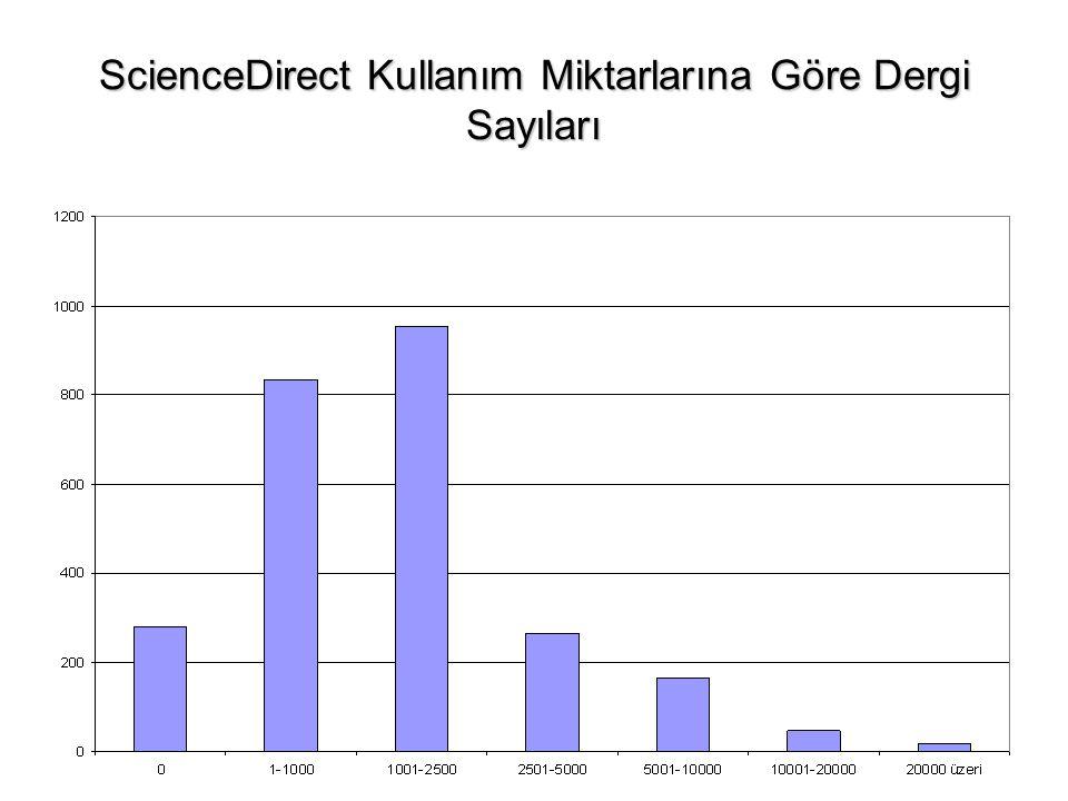 ScienceDirect Kullanım Miktarlarına Göre Dergi Sayıları