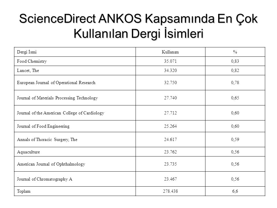 ScienceDirect ANKOS Kapsamında En Çok Kullanılan Dergi İsimleri Dergi İsmiKullanım% Food Chemistry ,83 Lancet, The ,82 European Journal of Operational Research ,78 Journal of Materials Processing Technology ,65 Journal of the American College of Cardiology ,60 Journal of Food Engineering ,60 Annals of Thoracic Surgery, The ,59 Aquaculture ,56 American Journal of Ophthalmology ,56 Journal of Chromatography A ,56 Toplam ,6