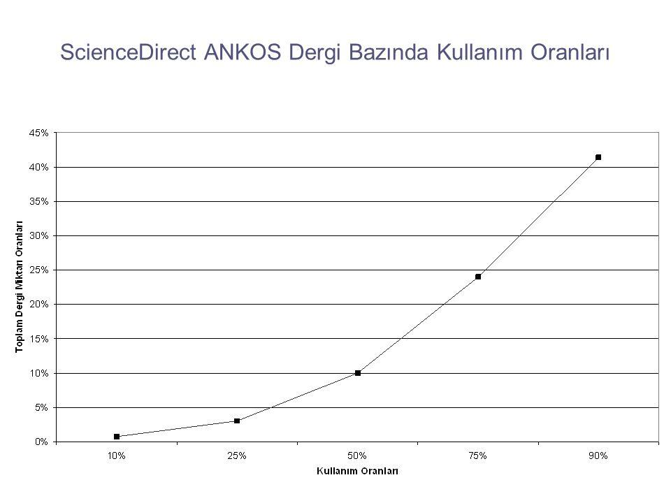ScienceDirect ANKOS Dergi Bazında Kullanım Oranları