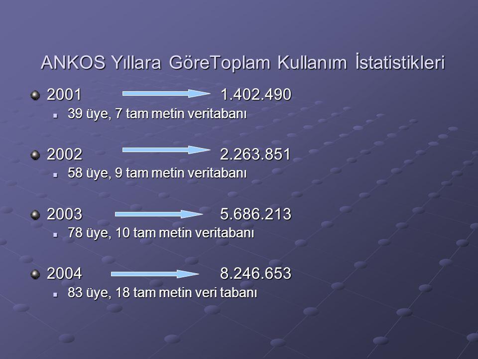 ANKOS Yıllara GöreToplam Kullanım İstatistikleri 20011.402.490 39 üye, 7 tam metin veritabanı 39 üye, 7 tam metin veritabanı 20022.263.851 58 üye, 9 tam metin veritabanı 58 üye, 9 tam metin veritabanı 20035.686.213 78 üye, 10 tam metin veritabanı 78 üye, 10 tam metin veritabanı 20048.246.653 83 üye, 18 tam metin veri tabanı 83 üye, 18 tam metin veri tabanı