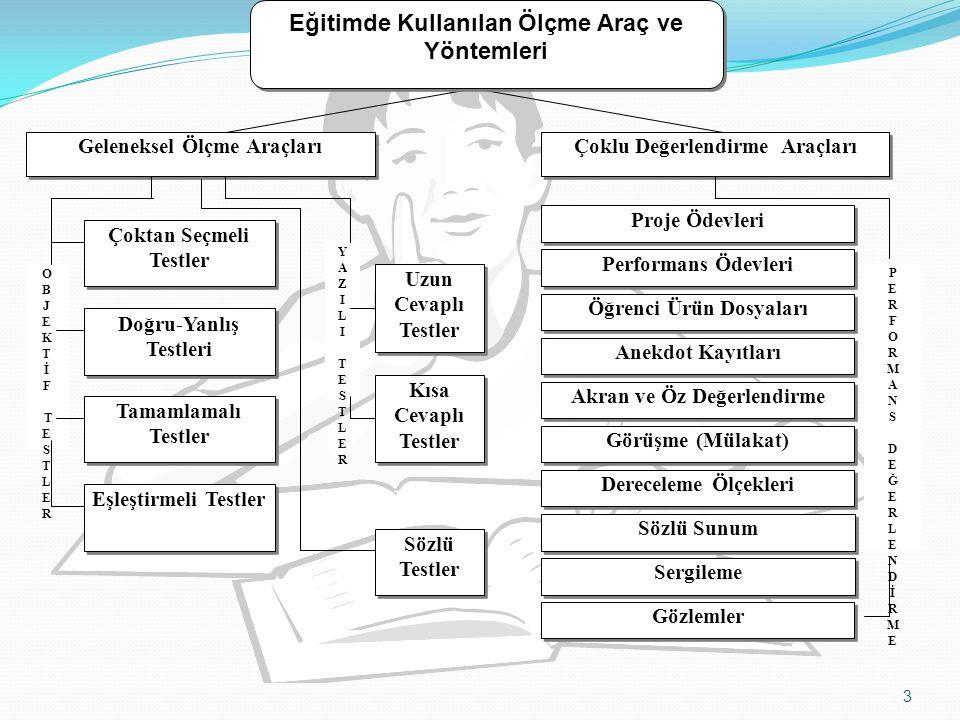 Açık Kitap Sınavı Uygulama: - Açık uçlu sosyal bilimler sorusu: Akut, Türk Kızılayı ve Sivil Savunma Örgütünün ortak amaçları nelerdir.