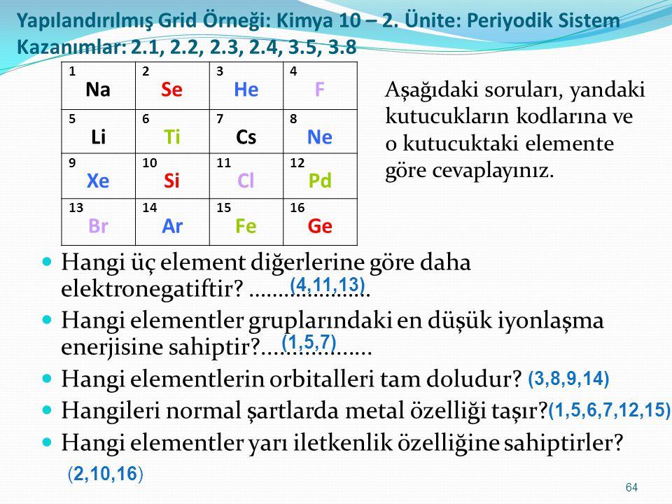 64 Yapılandırılmış Grid Örneği: Kimya 10 – 2. Ünite: Periyodik Sistem Kazanımlar: 2.1, 2.2, 2.3, 2.4, 3.5, 3.8 Hangi üç element diğerlerine göre daha
