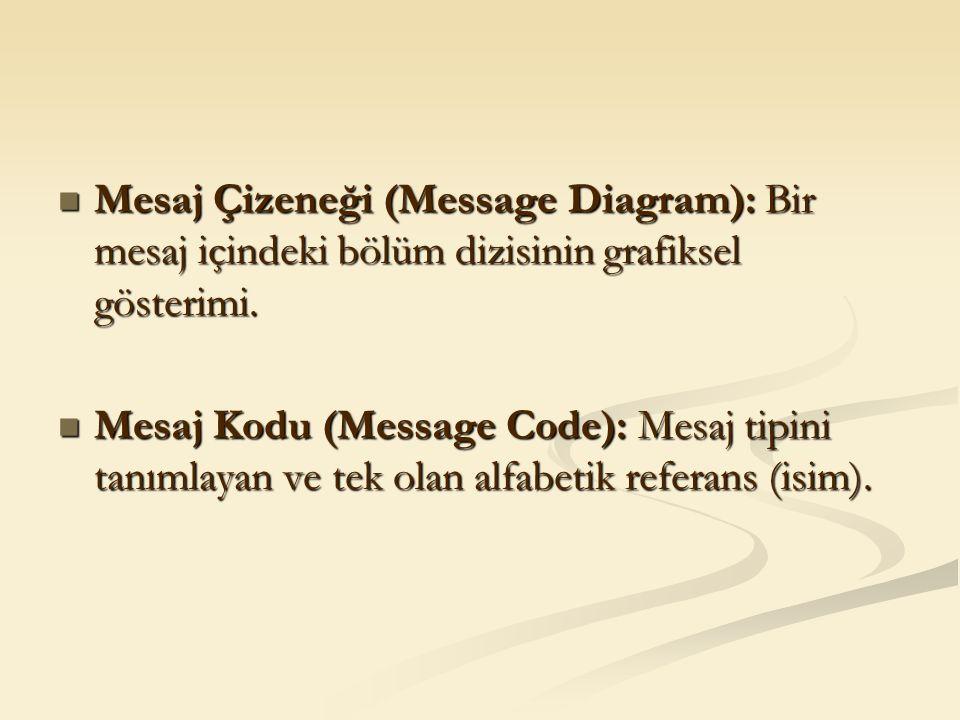 Mesaj Çizeneği (Message Diagram): Bir mesaj içindeki bölüm dizisinin grafiksel gösterimi. Mesaj Çizeneği (Message Diagram): Bir mesaj içindeki bölüm d