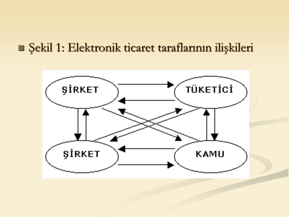 Şekil 1: Elektronik ticaret taraflarının ilişkileri Şekil 1: Elektronik ticaret taraflarının ilişkileri