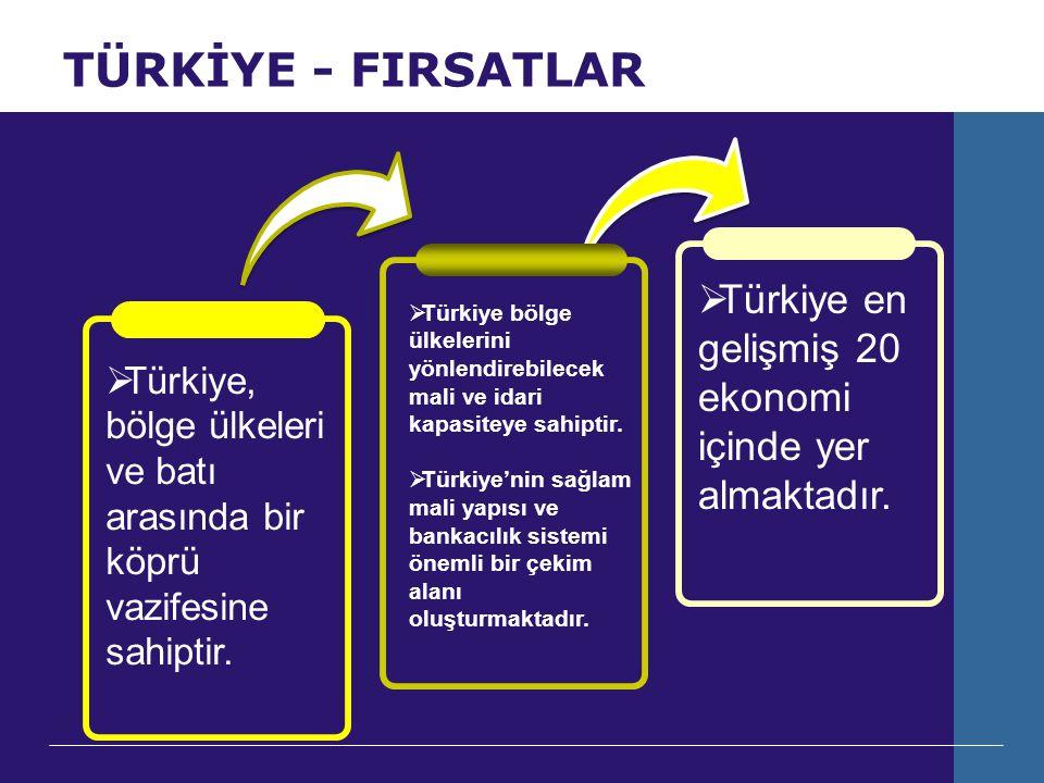 TÜRKİYE - FIRSATLAR  Türkiye, bölge ülkeleri ve batı arasında bir köprü vazifesine sahiptir.