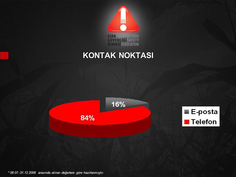 KONTAK NOKTASI * 08.07.-31.12.2008 arasında alınan değerlere göre hazırlanmıştır.