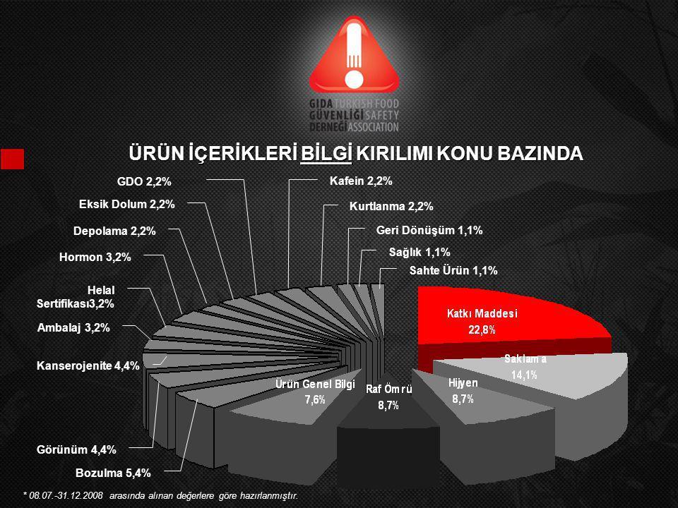 ÜRÜN İÇERİKLERİ BİLGİ KIRILIMI SEKTÖR BAZINDA % * 08.07.-31.12.2008 arasında alınan değerlere göre hazırlanmıştır.