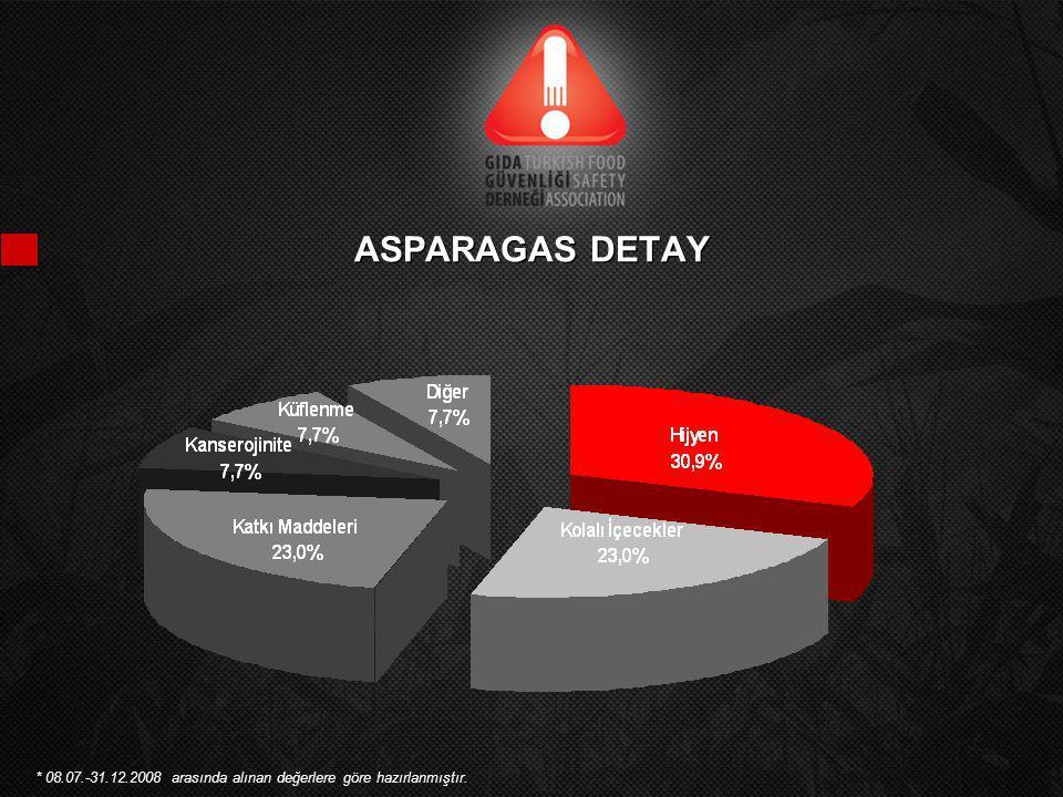 ASPARAGAS DETAY * 08.07.-31.12.2008 arasında alınan değerlere göre hazırlanmıştır.