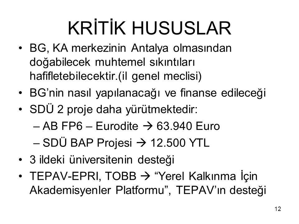 12 KRİTİK HUSUSLAR BG, KA merkezinin Antalya olmasından doğabilecek muhtemel sıkıntıları hafifletebilecektir.(il genel meclisi) BG'nin nasıl yapılanacağı ve finanse edileceği SDÜ 2 proje daha yürütmektedir: –AB FP6 – Eurodite  63.940 Euro –SDÜ BAP Projesi  12.500 YTL 3 ildeki üniversitenin desteği TEPAV-EPRI, TOBB  Yerel Kalkınma İçin Akademisyenler Platformu , TEPAV'ın desteği