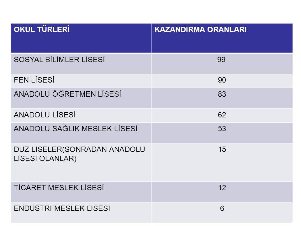 Sosyal Bilimler Soru Konu Dağılımı SBS-8 Konu Atatürk'ün Yaşamı1 1.Dünya Savaşı ve Sonuçları2 Genelgeler-kongreler-Son Osmanlı Mebusan Meclisi1 Ya İstiklal Ya Ölüm2 Sevr –Lozan Antlaşması2 Atatürkçülük ve İlkeleri5 Milli Güç Unsurları1 Atatürk Dönemi Dış Politika1 2.