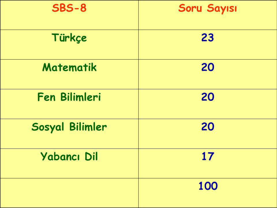 SBS-8Soru Sayısı Türkçe23 Matematik20 Fen Bilimleri20 Sosyal Bilimler20 Yabancı Dil17 100