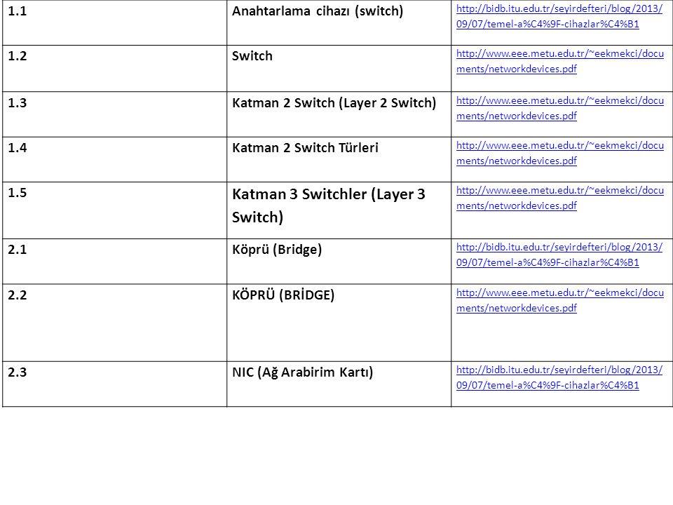 1.1 Anahtarlama cihazı (switch) http://bidb.itu.edu.tr/seyirdefteri/blog/2013/ 09/07/temel-a%C4%9F-cihazlar%C4%B1 1.2Switch http://www.eee.metu.edu.tr/~eekmekci/docu ments/networkdevices.pdf 1.3Katman 2 Switch (Layer 2 Switch) http://www.eee.metu.edu.tr/~eekmekci/docu ments/networkdevices.pdf 1.4Katman 2 Switch Türleri http://www.eee.metu.edu.tr/~eekmekci/docu ments/networkdevices.pdf 1.5 Katman 3 Switchler (Layer 3 Switch) http://www.eee.metu.edu.tr/~eekmekci/docu ments/networkdevices.pdf 2.1Köprü (Bridge) http://bidb.itu.edu.tr/seyirdefteri/blog/2013/ 09/07/temel-a%C4%9F-cihazlar%C4%B1 2.2KÖPRÜ (BRİDGE) http://www.eee.metu.edu.tr/~eekmekci/docu ments/networkdevices.pdf 2.3NIC (Ağ Arabirim Kartı) http://bidb.itu.edu.tr/seyirdefteri/blog/2013/ 09/07/temel-a%C4%9F-cihazlar%C4%B1