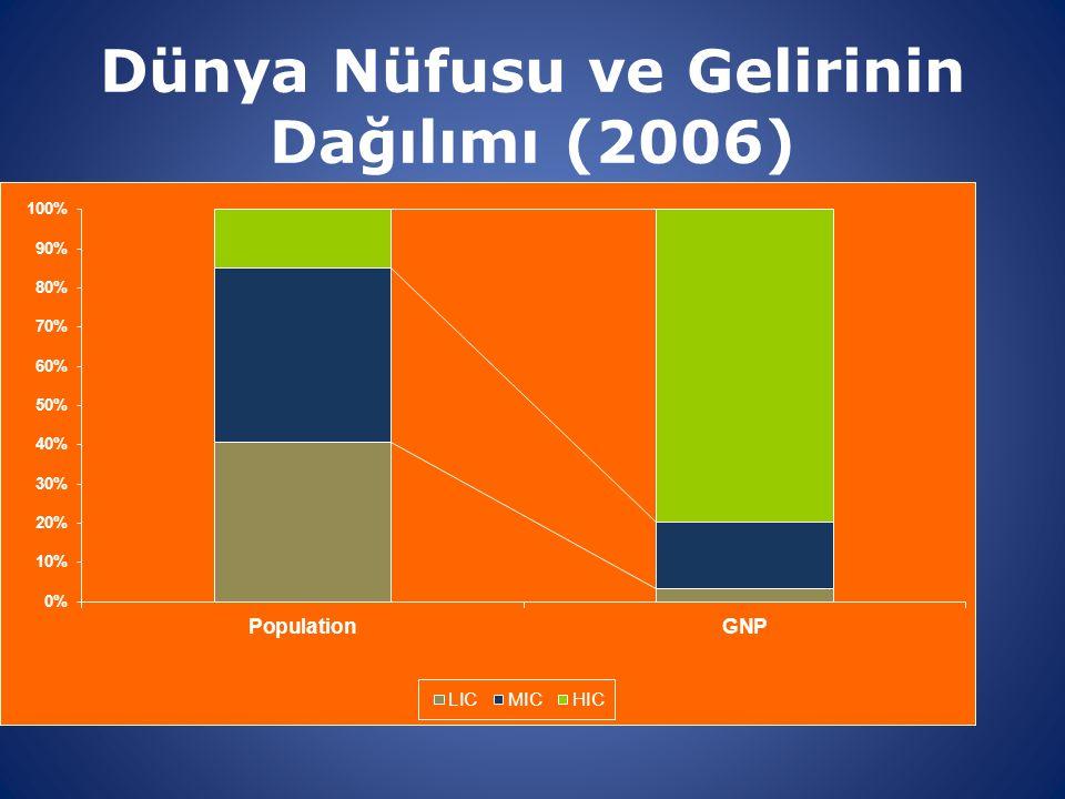 Dünya Nüfusu ve Gelirinin Dağılımı (2006)