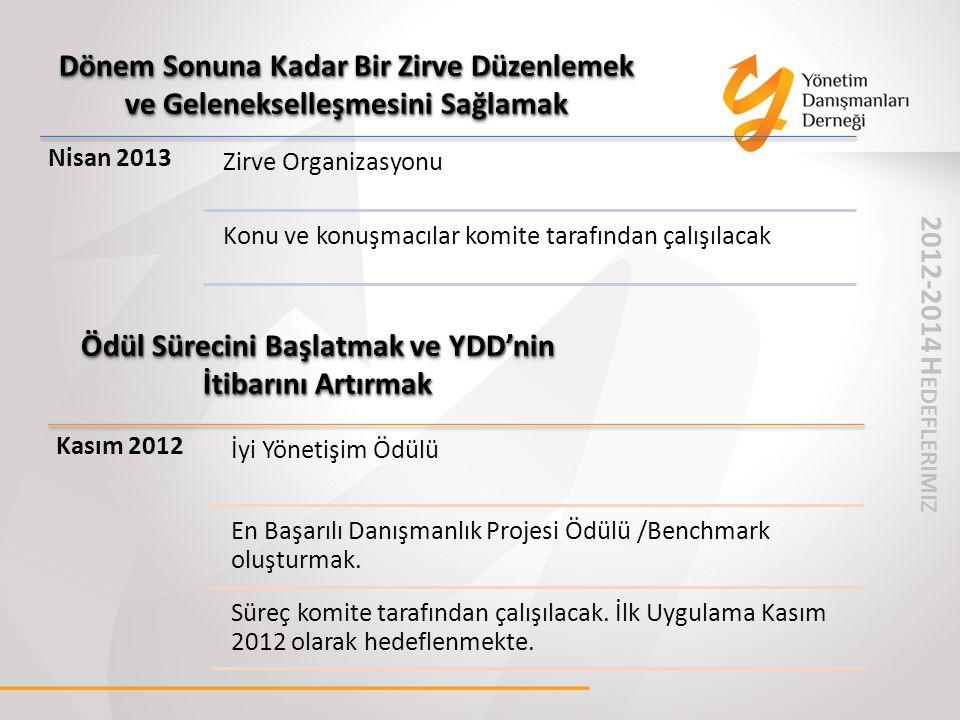 Dönem Sonuna Kadar Bir Zirve Düzenlemek ve Gelenekselleşmesini Sağlamak Ödül Sürecini Başlatmak ve YDD'nin İtibarını Artırmak Nisan 2013 Zirve Organiz