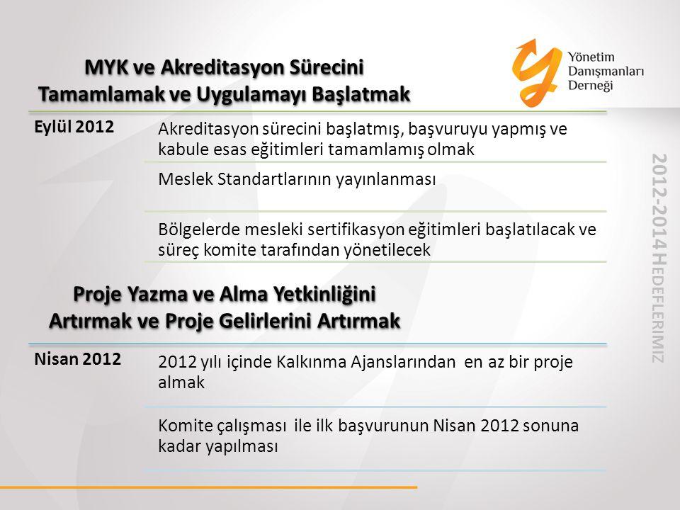 MYK ve Akreditasyon Sürecini Tamamlamak ve Uygulamayı Başlatmak Proje Yazma ve Alma Yetkinliğini Artırmak ve Proje Gelirlerini Artırmak Eylül 2012 Akr