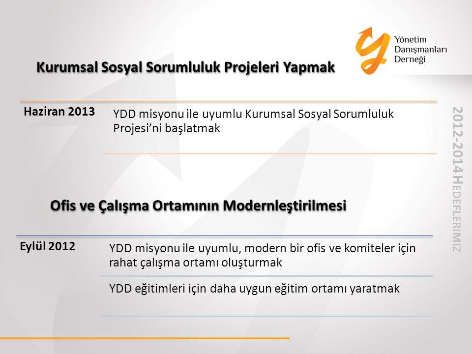 Kurumsal Sosyal Sorumluluk Projeleri Yapmak Ofis ve Çalışma Ortamının Modernleştirilmesi Haziran 2013 YDD misyonu ile uyumlu Kurumsal Sosyal Sorumlulu