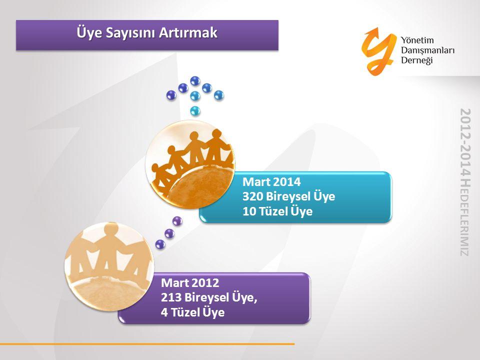 2012-2014 H EDEFLER IMIZ Mart 2012 213 Bireysel Üye, 4 Tüzel Üye Mart 2014 320 Bireysel Üye 10 Tüzel Üye