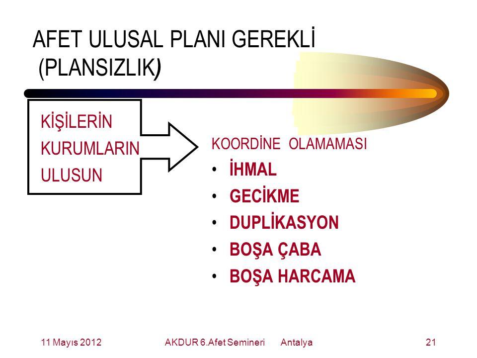 AFET ULUSAL PLANI GEREKLİ (PLANSIZLIK ) KİŞİLERİN KURUMLARIN ULUSUN KOORDİNE OLAMAMASI İHMAL GECİKME DUPLİKASYON BOŞA ÇABA BOŞA HARCAMA 11 Mayıs 201221AKDUR 6.Afet Semineri Antalya