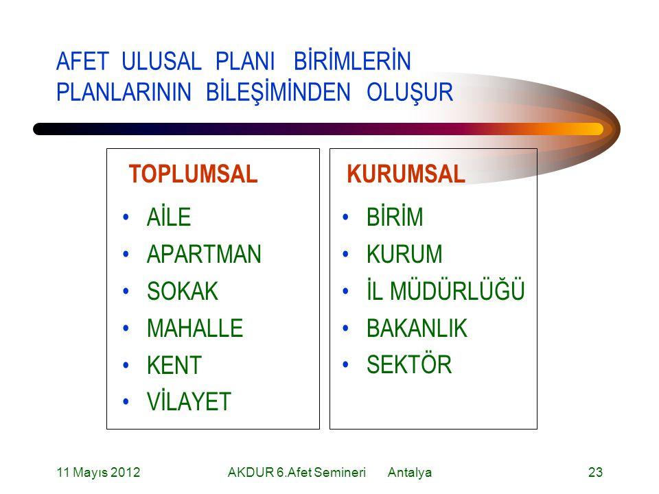 AFET ULUSAL PLANI BİRİMLERİN PLANLARININ BİLEŞİMİNDEN OLUŞUR AİLE APARTMAN SOKAK MAHALLE KENT VİLAYET BİRİM KURUM İL MÜDÜRLÜĞÜ BAKANLIK SEKTÖR TOPLUMSALKURUMSAL 11 Mayıs 201223AKDUR 6.Afet Semineri Antalya