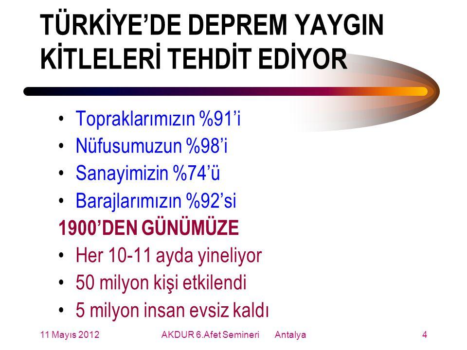 TÜRKİYE'DE DEPREM YAYGIN KİTLELERİ TEHDİT EDİYOR Topraklarımızın %91'i Nüfusumuzun %98'i Sanayimizin %74'ü Barajlarımızın %92'si 1900'DEN GÜNÜMÜZE Her 10-11 ayda yineliyor 50 milyon kişi etkilendi 5 milyon insan evsiz kaldı 11 Mayıs 20124AKDUR 6.Afet Semineri Antalya
