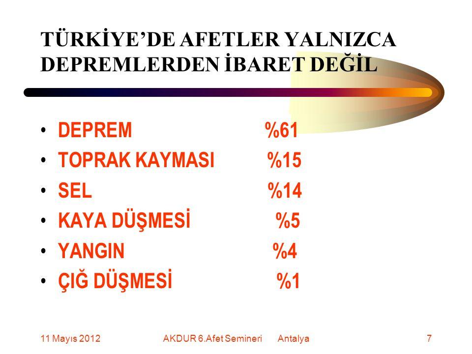 TÜRKİYE'DE AFETLER YALNIZCA DEPREMLERDEN İBARET DEĞİL DEPREM %61 TOPRAK KAYMASI %15 SEL %14 KAYA DÜŞMESİ %5 YANGIN %4 ÇIĞ DÜŞMESİ %1 11 Mayıs 20127AKDUR 6.Afet Semineri Antalya