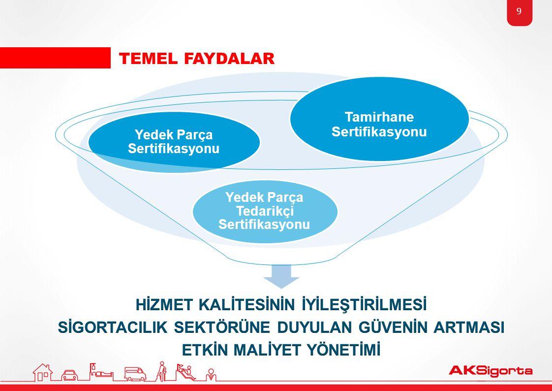 TEMEL FAYDALAR 9 Yedek Parça Tedarikçi Sertifikasyonu Yedek Parça Sertifikasyonu Tamirhane Sertifikasyonu