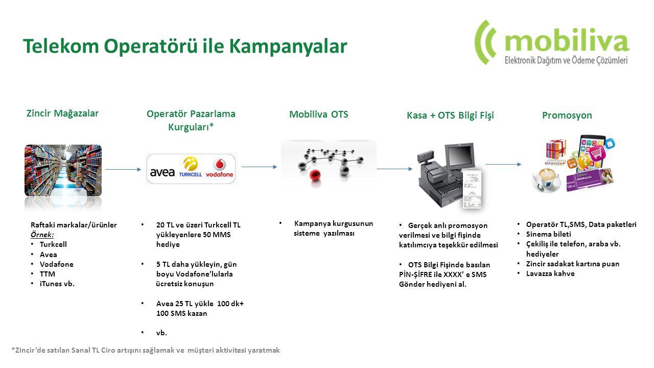 Telekom Operatörü ile Kampanyalar Raftaki markalar/ürünler Örnek: Turkcell Avea Vodafone TTM iTunes vb. Zincir Mağazalar 20 TL ve üzeri Turkcell TL yü