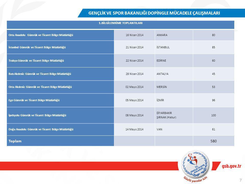 GENÇLİK VE SPOR BAKANLIĞI DOPİNGLE MÜCADELE ÇALIŞMALARI 2.BİLGİLENDİRME TOPLANTILARI Uludağ Gümrük ve Ticaret Bölge Müdürlüğü04 Eylül 2014BURSA40 GAP Gümrük ve Ticaret Bölge Müdürlüğü11 Eylül 2014GAZİANTEP40 Doğu Akdeniz Gümrük ve Ticaret Bölge Müdürlüğü18 Eylül 2014HATAY103 Doğu Marmara Gümrük ve Ticaret Bölge Müdürlüğü25 Eylül 2014KOCAELİ39 Fırat Gümrük ve Ticaret Bölge Müdürlüğü03 Ekim 2014MALATYA28 Orta Karadeniz Gümrük ve Ticaret Bölge Müdürlüğü09 Ekim 2014SAMSUN41 Doğu Karadeniz Gümrük ve Ticaret Bölge Müdürlüğü16 Ekim 2014TRABZON43 Batı Marmara Gümrük ve Ticaret Bölge Müdürlüğü23 Ekim 2014TEKİRDAĞ 15 Toplam349 Genel Toplam929