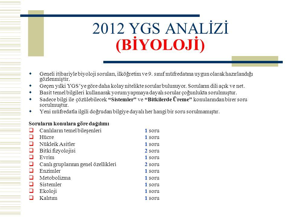 2012 YGS ANALİZİ (BİYOLOJİ)  Geneli itibariyle biyoloji soruları, ilköğretim ve 9. sınıf müfredatına uygun olarak hazırlandığı gözlenmiştir.  Geçen