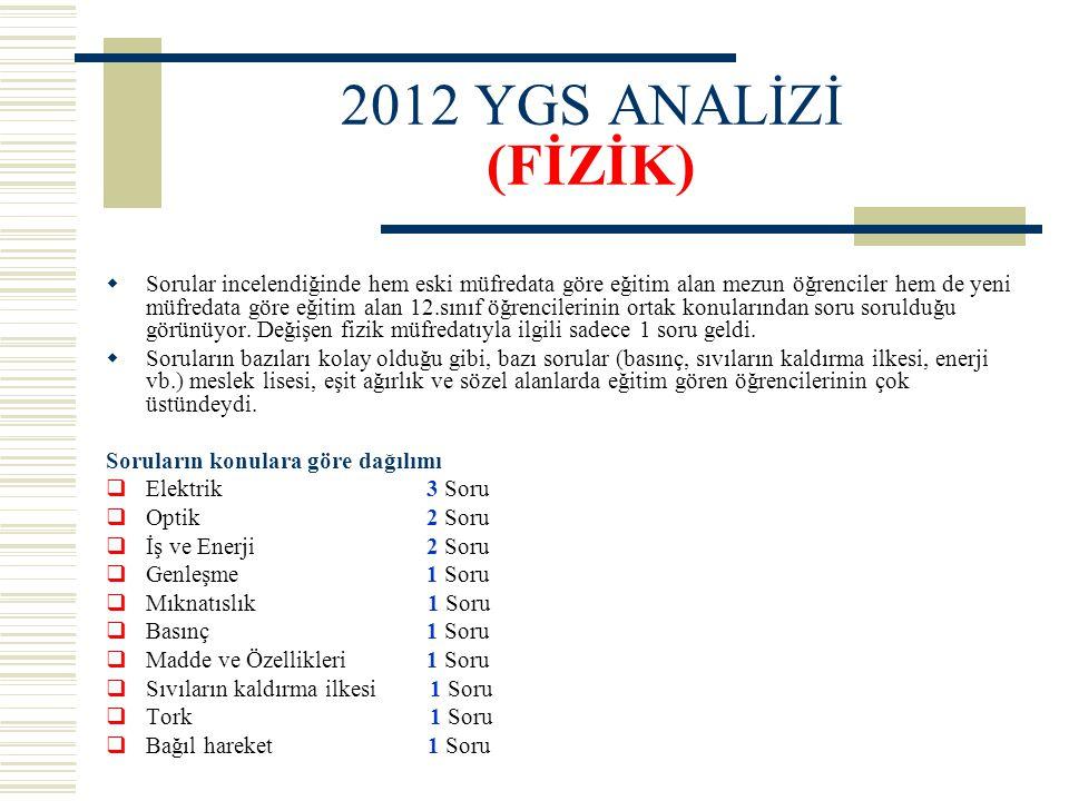 2012 YGS ANALİZİ (FİZİK)  Sorular incelendiğinde hem eski müfredata göre eğitim alan mezun öğrenciler hem de yeni müfredata göre eğitim alan 12.sınıf
